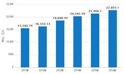 4月份<em>塑料制品</em>出口量378万吨 同比增长9.8%