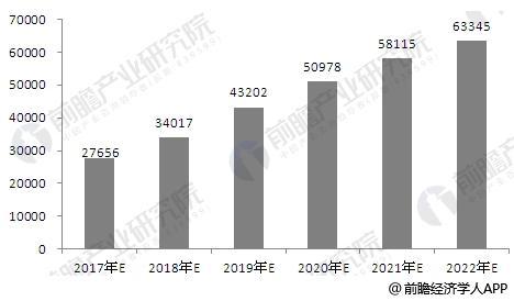 2017-2022年我国P2P网贷平台交易量预测