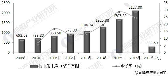 2009-2017年中国核电发电量增长情况