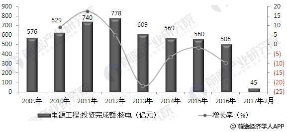 中国核电电源工程投资基本建设投资规模情况