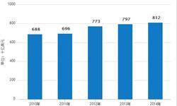 塑料包装行业<em>市场规模</em>庞大 保持持续稳定增长