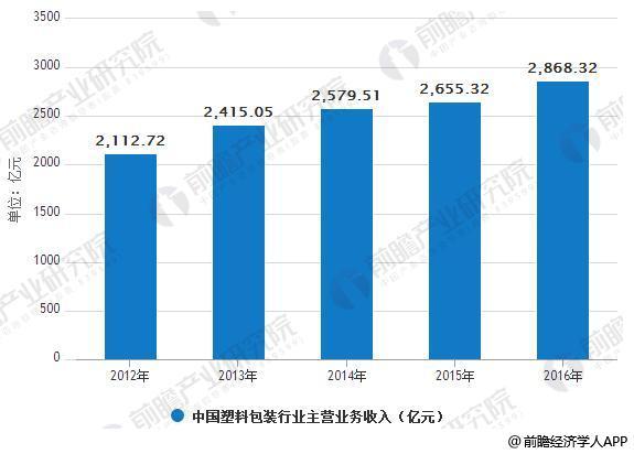 2012-2016年中国塑料包装行业主营业务收入情况