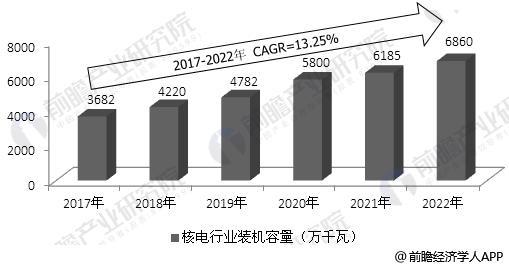 2017-2022年中国核电设备总体装机容量预测