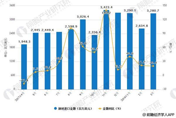 2017-2018年3月中国铜材进口及增减情况