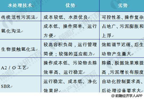 水务产业链4
