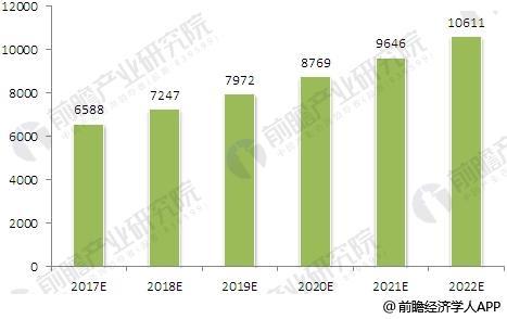 2017-2022年白酒行业规模预测