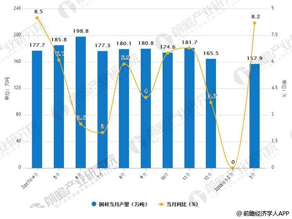 2017-2018年3月中国铜材产量及增减情况