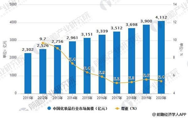 2011-2020年中国化妆品行业市场规模及增速情况