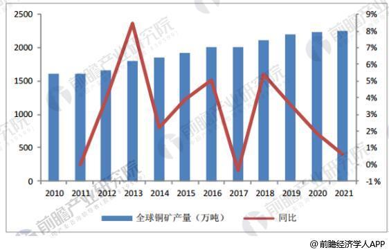2010-2021年全球铜矿供给及增速情况