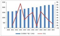 3月份<em>铜</em><em>材</em>累计产量为367万吨 累计增长10.5%