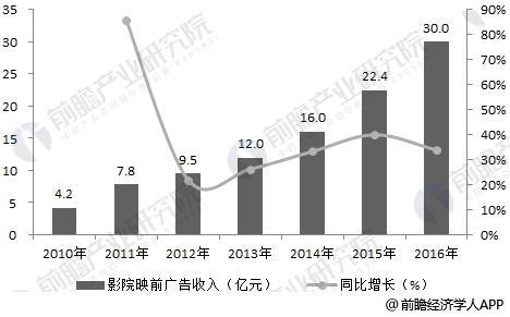 2010-2016年中国影院映前广告收入分析