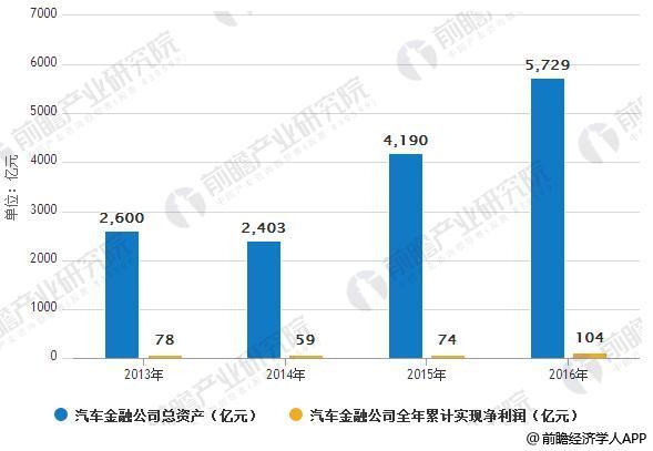 2013-2016年汽车金融公司总资产及全年累计实现净利润情况
