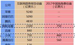 互联网女皇给小米估值750亿美元 十张图看清小米估值多少算靠谱!
