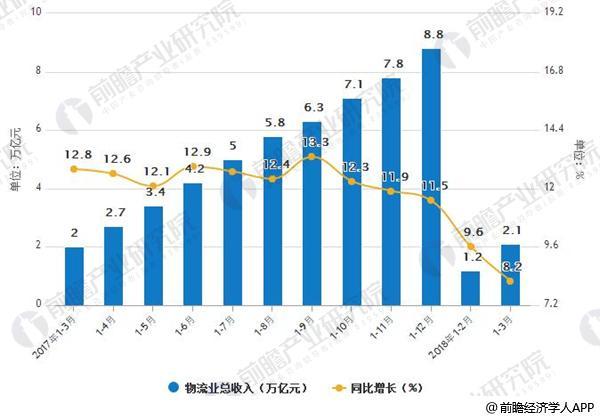 2017-2018年物流业总收入及增长情况