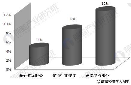 """""""十三五""""期间中国物流行业细分领域增速预测"""