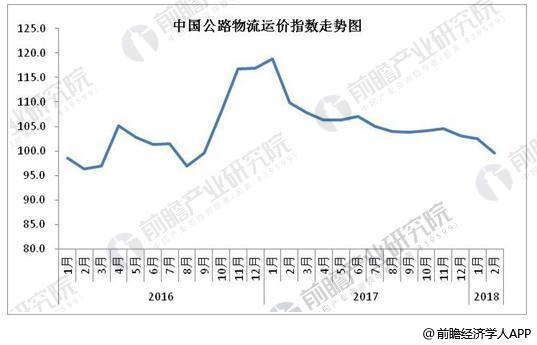 2017-2018年中国公路物流运价指数