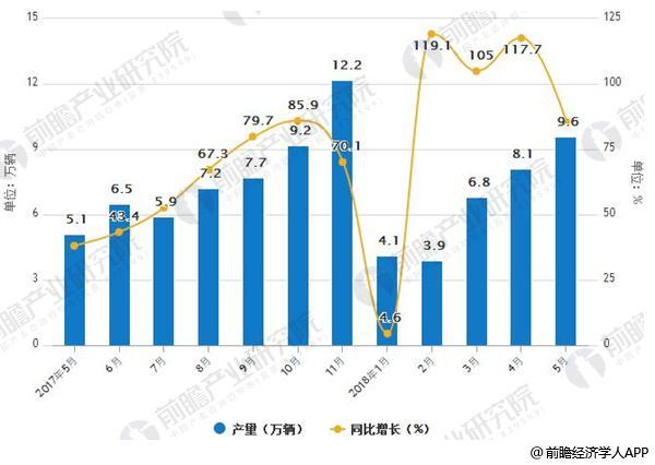 2017-2018年5月新能源汽车产销量情况