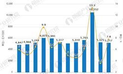 <em>电力</em>行业发展趋势分析 4月全社会用电量21094亿千瓦时