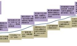 2018年医疗信息化行业发展现状分析 政策加码支持行业发展【组图】