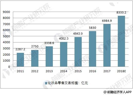 中国化妆品零售交易规模预测