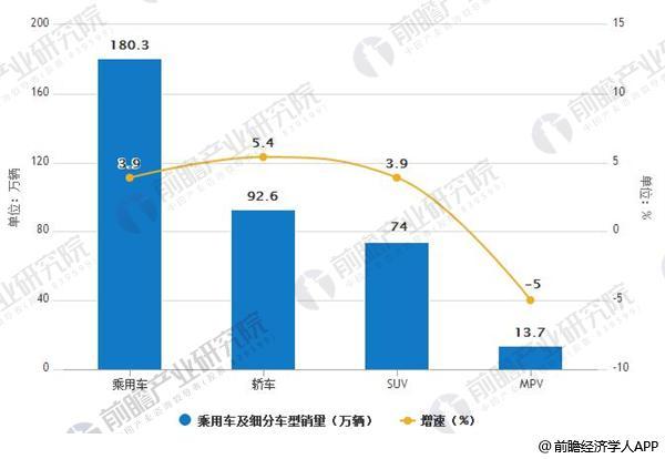 2018年5月乘用车及细分车型销量及增长情况