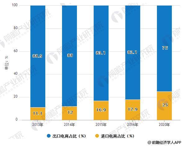 2013-2020年我国跨境电商进出口交易额占比情况
