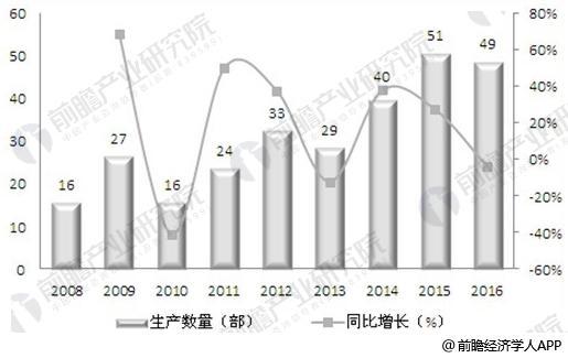 2008-2016年中国动画电影产量分析