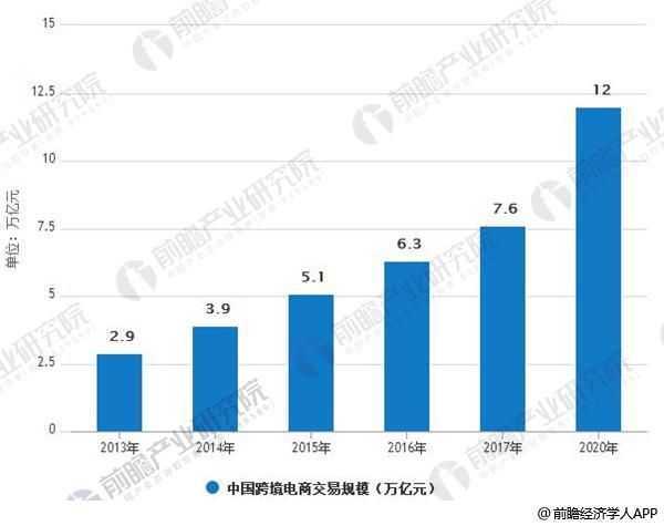 2013-2020年我国跨境电商交易规模情况