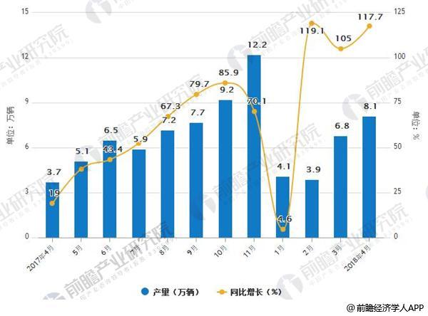 2017-2018年4月新能源汽车产销量情况