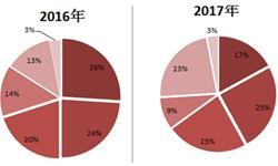 2017年中国风电行业发展现状分析 海上风电表现出色【组图】