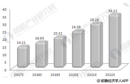 2017-2022年中国食品安全大数据行业市场容量预测