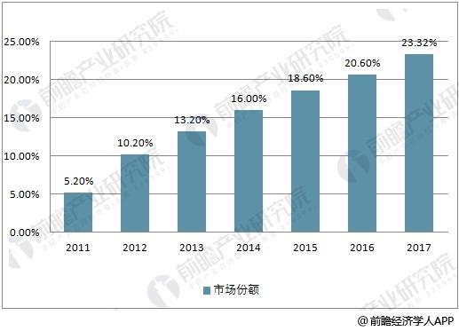 中国化妆品线上渠道销售份额