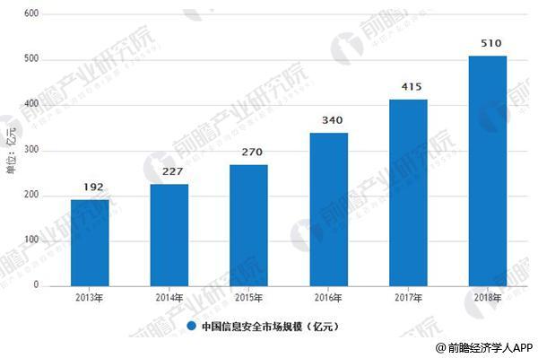 2013-2018年中国信息安全市场规模情况