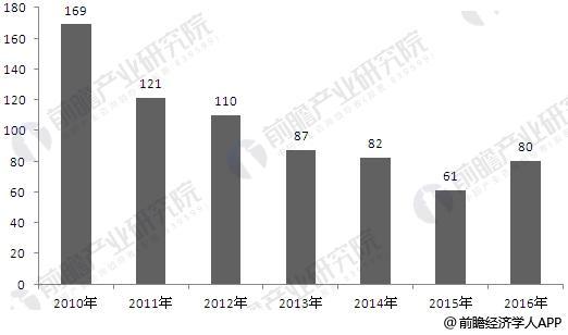 2010-2016年中国认定的动漫企业新增数量