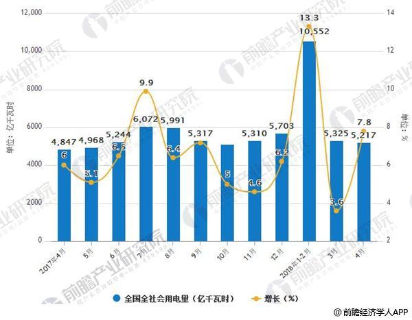2017-2018年4月全国全社会用电量及增长情况