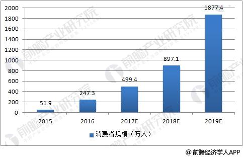 中国虚拟现实消费者规模预测