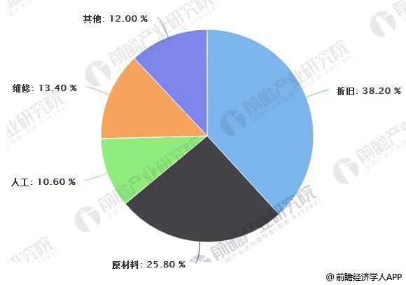 2016年中国核电营业成本占比情况
