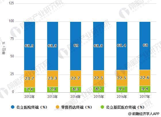 2012-2017年三大医药终端销售占比情况