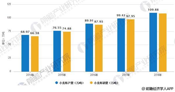 2014-2018年全国小龙虾产销量变化情况