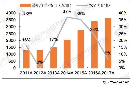 2011-2017年核电装机容量年均增速18.7%