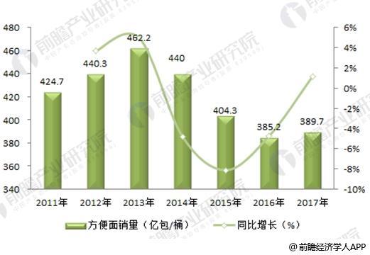 2017年中国方便面产销现状分析 销量下滑、但仍是方便面全球最大市场【组图】