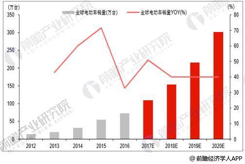 2017-2020年全球电动车销量预测及增速情况
