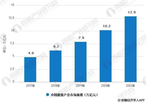 20417-2021年中国健康产业市场规模预测情况