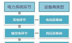 2018年变压器行业发展现状与趋势分析 新能源产业拉动变压器发展【组图】