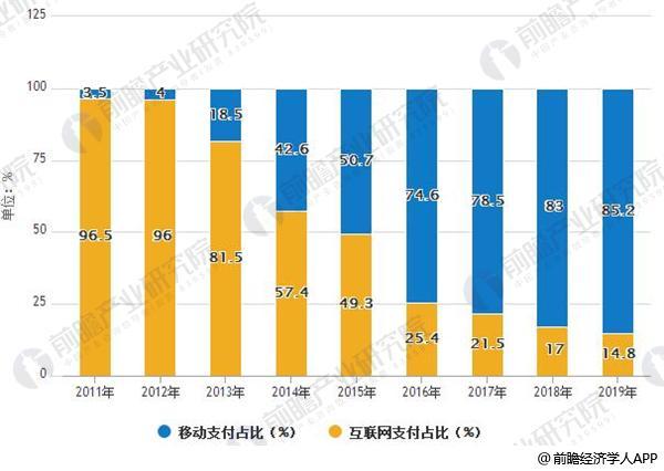 2011-2019年中国移动支付与互联网支付规模占比
