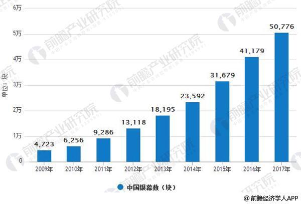 2009-2017年中国银幕数情况
