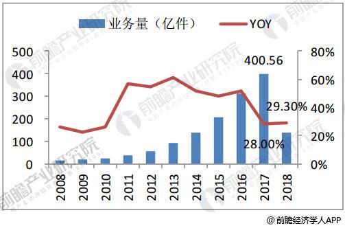 2008-2018年4月快递业务量及增速情况