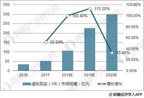 中国虚拟现实硬件市场规模预测