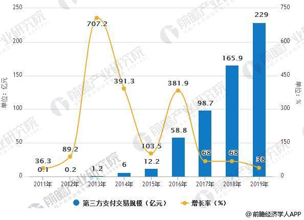 2011-2019年中国第三方支付交易规模极增长情况