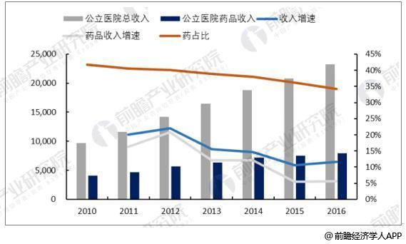 2010-2016年公立医院总收入、药品收入(亿元)及药占比变化情况